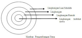 perencanaan, pelaksanaan, evaluasi, pembelajaran tematik, pembelajaran, artikel, makalah, psikologi,