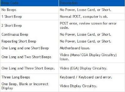 Beep Error Codes Ibm