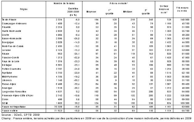 le prix des terrains b tir en 2009 les prix au m tre
