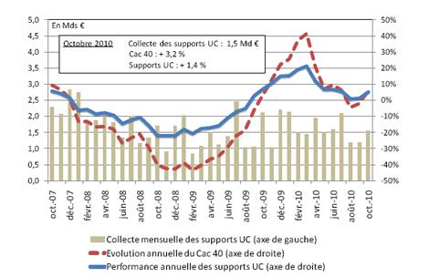 Le Patrimoine des Français en 2010 : L'INSEE publie les statistiques.