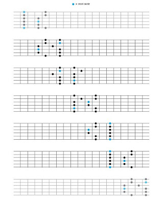 Scales and Key Signatures - The Method Behind the Music