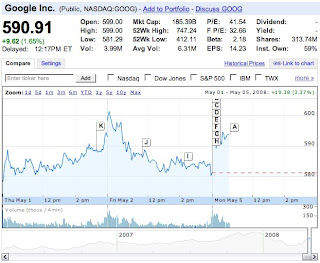 Google share price