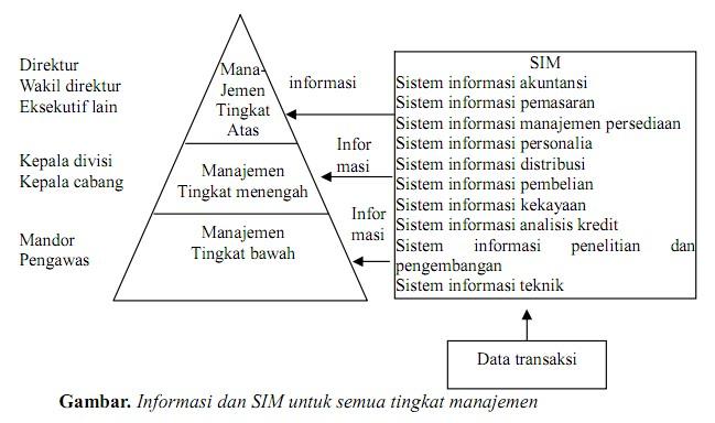 Anak betawie tingkatan manajemen top level management disebut juga dengan strategic level middle level management dengan tactical level dan lower management dengan tehcnical level ccuart Image collections