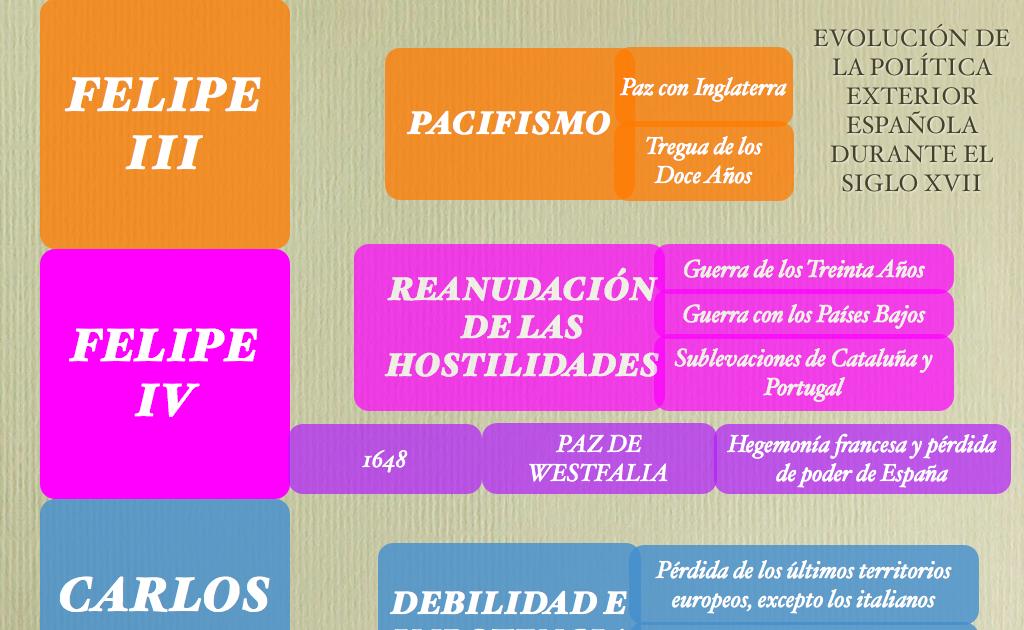 Profeshispanica esquema pol tica exterior siglo xviii for Politica exterior de espana