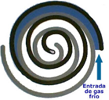 Entrada de Gas Frio