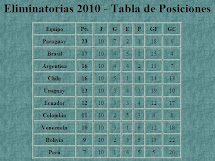 Eliminatorias 2010