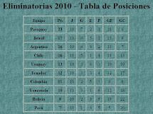 Eliminatorias 2010
