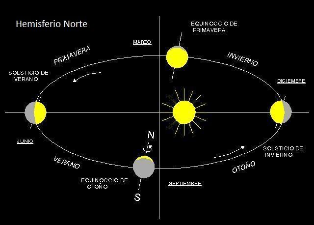 estaciones+norte Las estaciones del año están mal definidas