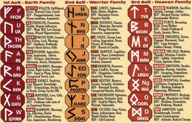 Viking Runes Meanings