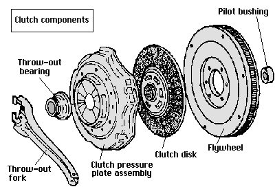 euromotors  sistema de embrague