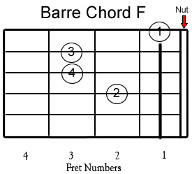 how to play f bar chord on guitar