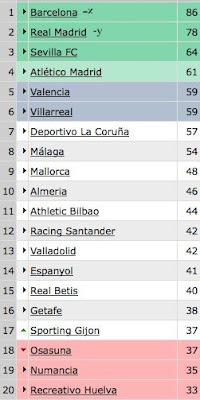 stand La Liga Roundup   Week 36
