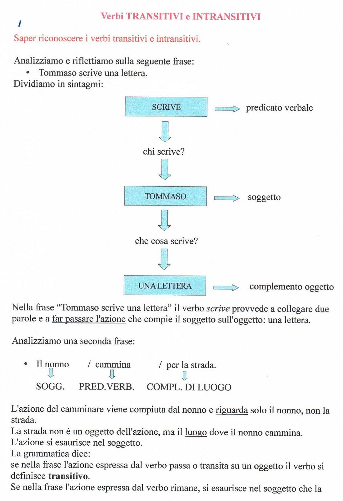 Mappe Italiano Mappe Grammatica Morfologia Analisi Grammaticale