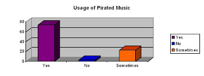 thesis for music piracy