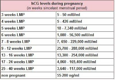 HCG Levels - variations    - OPKs, HPTs and BFPs - Essential Baby