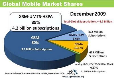 Les parts de marché de la téléphonie mobile en fonction des normes