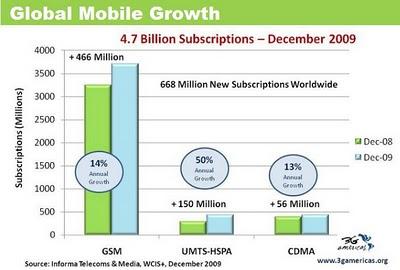 La croissance du marché de la téléphonie mobile de 3ème génération