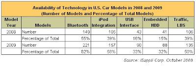 Les équipements de connectique électronique dans les véhicules