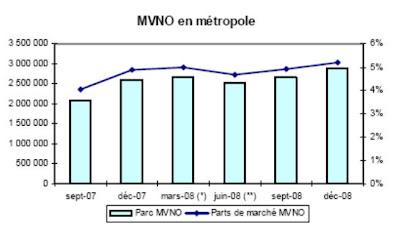 Tableau de bord des indicateurs mobiles - Part de marché des MVNO