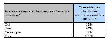Nombre d'opérateurs par client