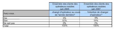 Ecart intention/décision de changer d'opérateur mobile