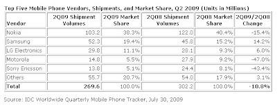 Le marché des mobiles au 2nd trimestre 2009