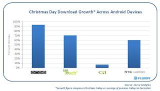 Comparaison du volume de téléchargements sur l'Android Market en fonction par terminal