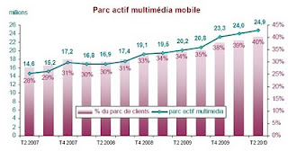 parc actif multimedia mobile T02-2010