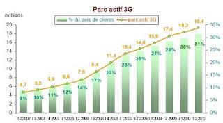 parc actif 3G mobile T02-2010