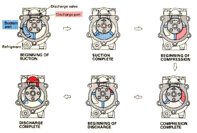 Cara Kerja Komponen AC Mobil