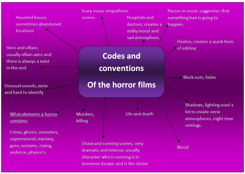 the three genres of shocking cinema Plato divided literature into the three classic genres accepted in ancient greece: poetry, drama, and prose poetry is further subdivided into epic, lyric, and drama the divisions are recognized as being set by aristotle and plato however, they were not the only ones many genre theorists added to these accepted forms of poetry classical and romance genre.