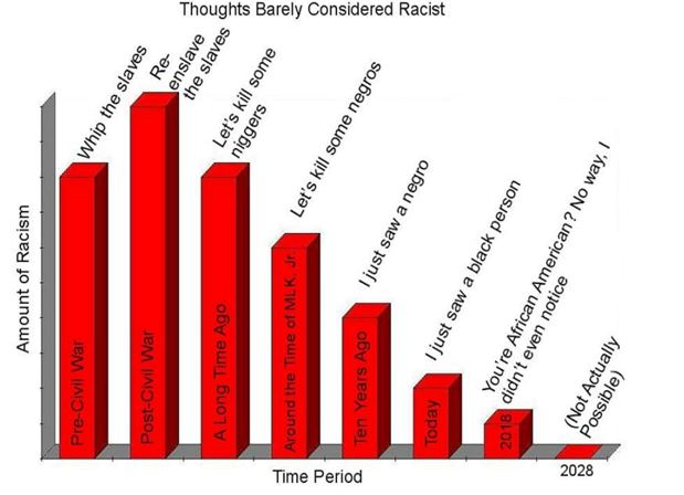 racism and sports Racism occurs every day and everywhere we cannot get away from it it is one of the major issues which occur at many different levels in certain fields.