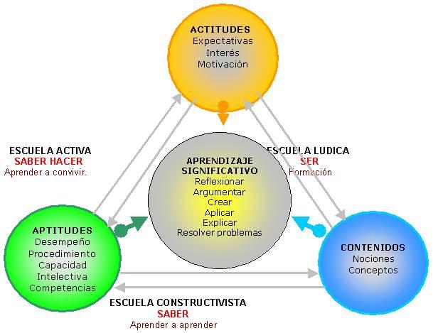 El aprendizaje y el desarrollo