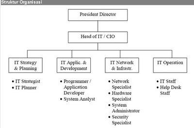 Pada struktur organisasi bank tersebut, jenis organisasi yang