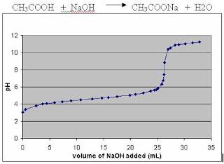 acid titrations