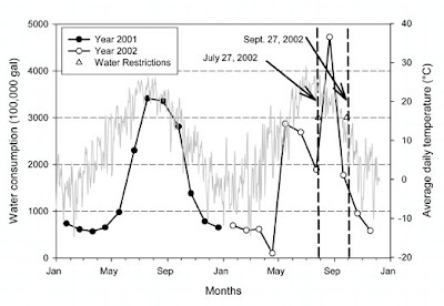 Fig. 2. Water use patterns for 27 acre manufactured home park in Fort Collins, CO