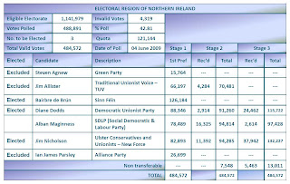 Final result from the 2009 European Election in Northern Ireland