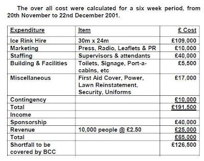 Estimated costs of Belfast City Council ice rink for Christmas 2001