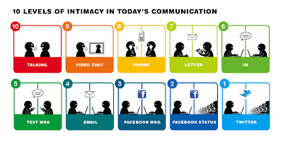 10 Levels of Intimacy In Today's Communication by Ji Lee