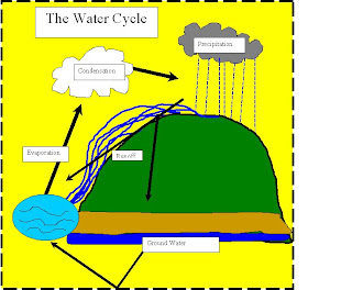 Students will learn how a water molecule can change from a liquid to water