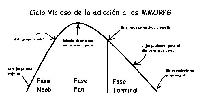 Ciclo vicioso de la adicción a los MMORPG