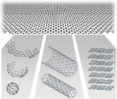 imagen que representa la relación entre el grafeno y los buckminsterfulerenos, los nanotubos de carbono y el grafito