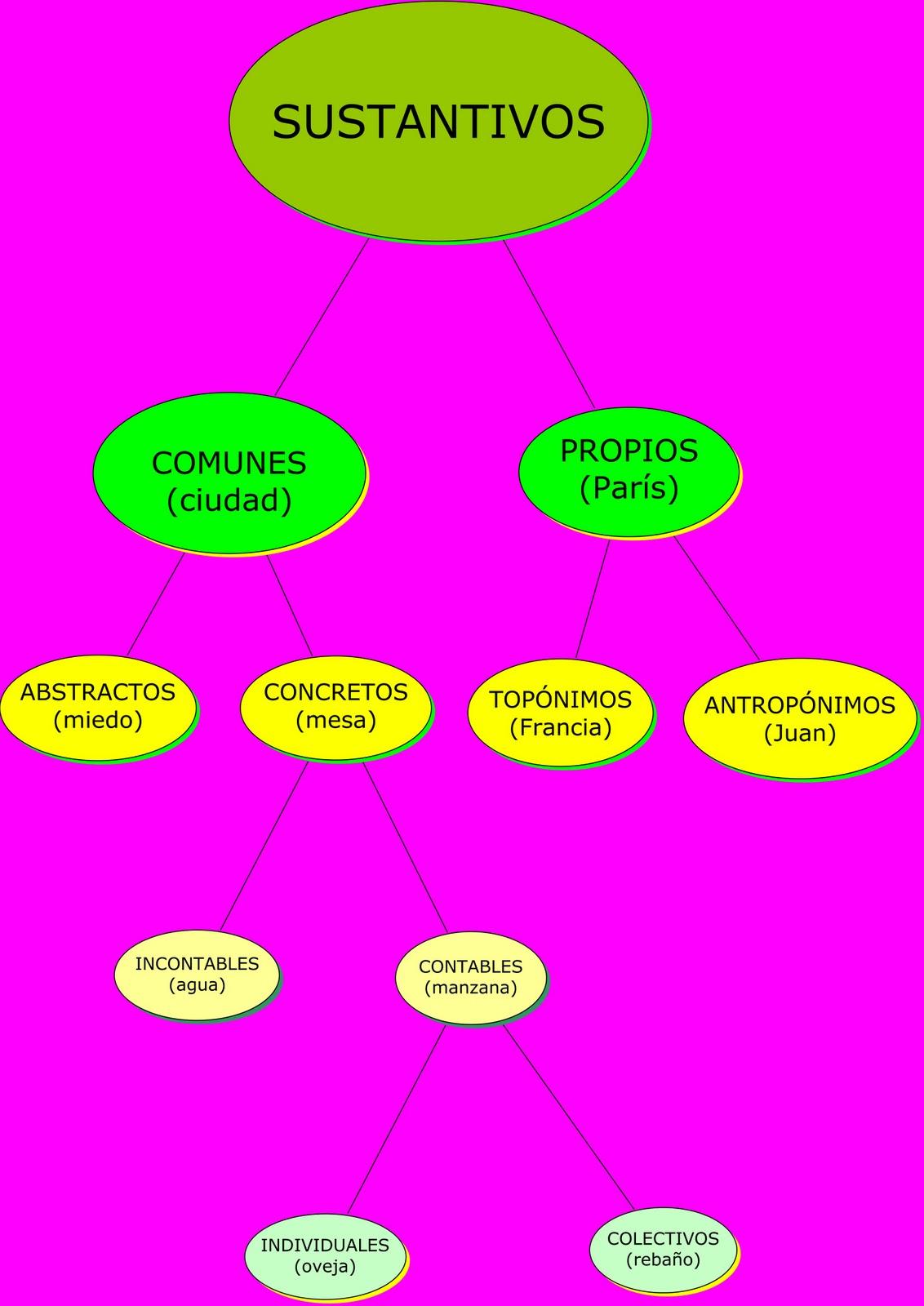 """Artesanato Mdf Kit Higiene ~ LENGUA El esquema Los textos narrativos, ejemplos para el aula BLOG DE MERY SUÁREZ""""Edu@cción"""""""