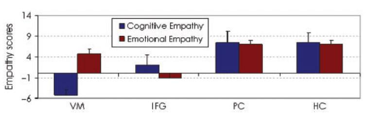 [cognitive+vs.+emotional+empathy,+IFG+vs+VM.jpg]