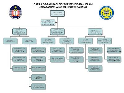 Carta Organisasi Sektor Pendidikan Islam Jabatan Pelajaran Negeri ...