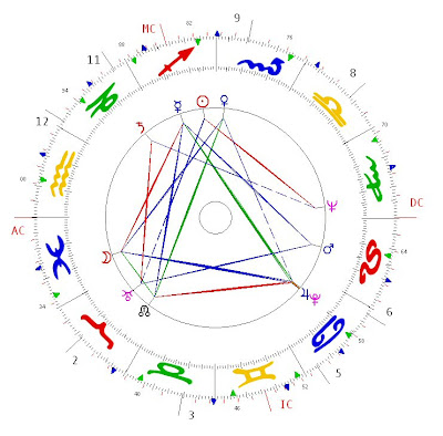 astrology and psychosynthesis