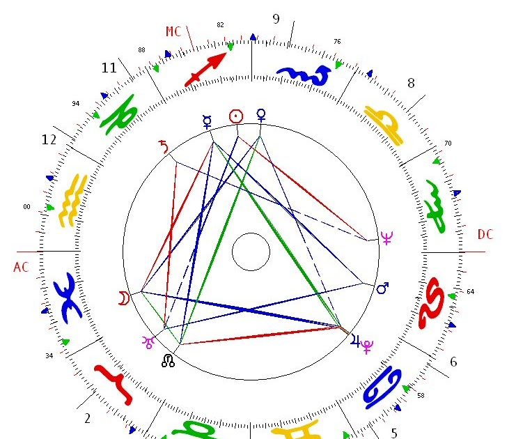 astrological psychosynthesis Psychosynthesis trust - london, united kingdom - - psychosynthesis trust, i use psychosynthesis with astrological psychology and have just written a book making the links with western esotericism and modern.
