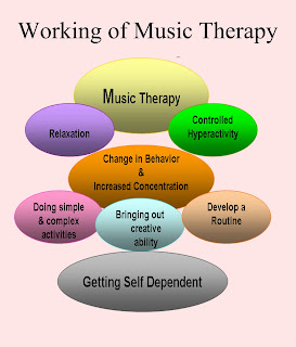 thesis about music therapy