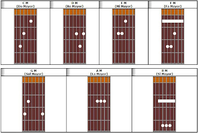 leer acordes guitarra: