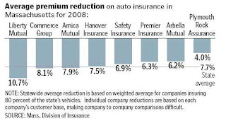 The Beantown Bloggery Car Insurance Prices To Decline